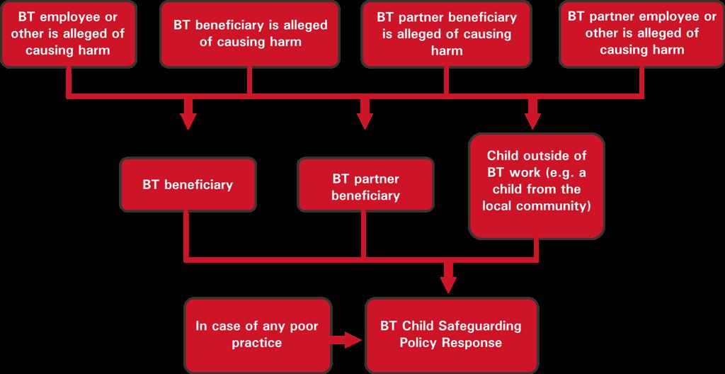 raising-concerns-framework
